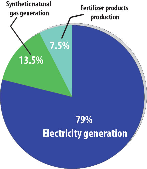 North Dakota Synthetic Natural Gas Production